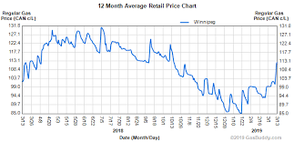Lowest Gas Prices in Winnipeg, photo-1